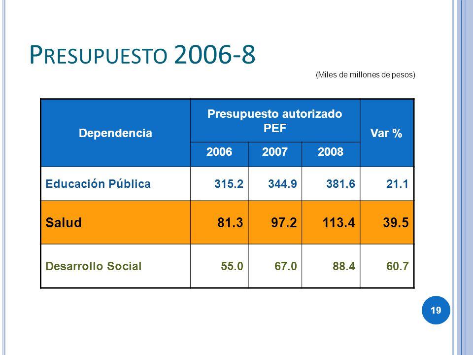 Dependencia Presupuesto autorizado PEF Var % 200620072008 Educación Pública315.2344.9381.621.1 Salud81.397.2113.439.5 Desarrollo Social55.067.088.460.