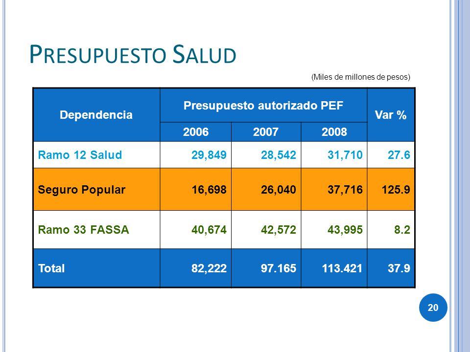 Dependencia Presupuesto autorizado PEF Var % 200620072008 Ramo 12 Salud29,84928,54231,71027.6 Seguro Popular16,69826,04037,716125.9 Ramo 33 FASSA40,67
