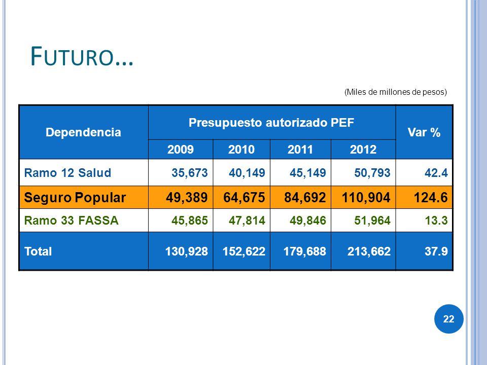 Dependencia Presupuesto autorizado PEF Var % 2009201020112012 Ramo 12 Salud35,67340,14945,14950,79342.4 Seguro Popular49,38964,67584,692110,904124.6 R