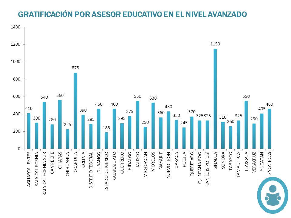 GRATIFICACIÓN POR ASESOR EDUCATIVO EN EL NIVEL AVANZADO