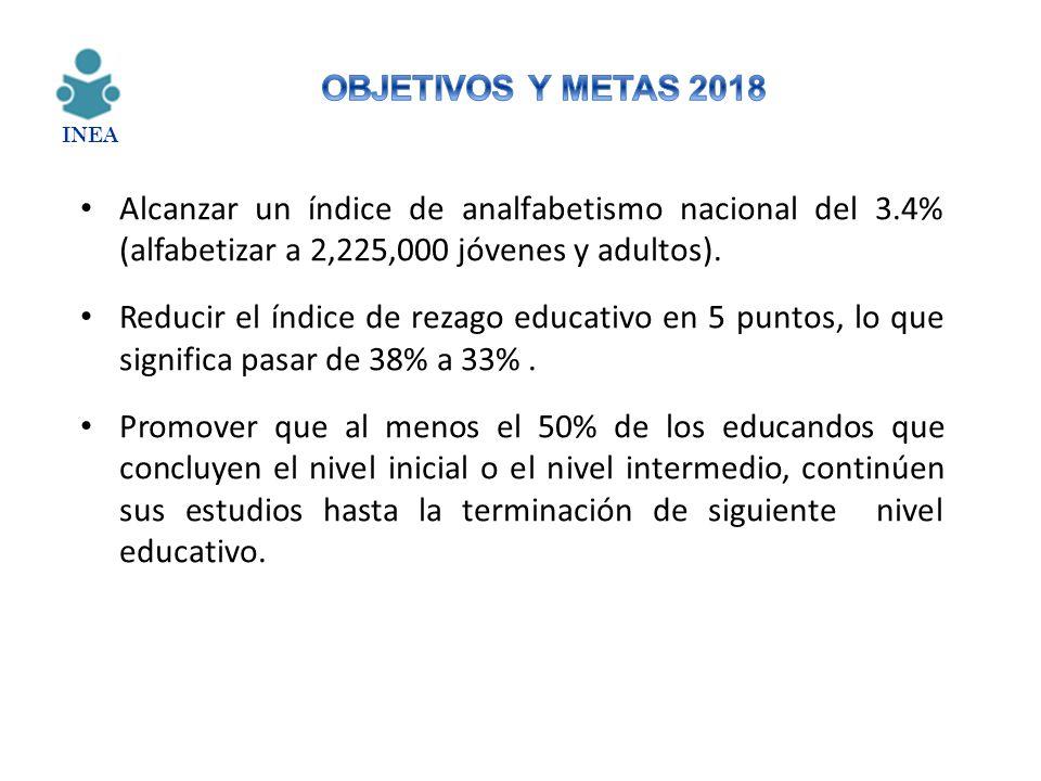 Alcanzar un índice de analfabetismo nacional del 3.4% (alfabetizar a 2,225,000 jóvenes y adultos). Reducir el índice de rezago educativo en 5 puntos,