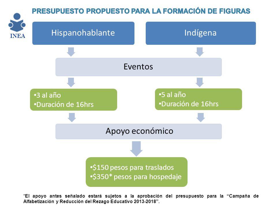 HispanohablanteIndígena Eventos 3 al año Duración de 16hrs 5 al año Duración de 16hrs Apoyo económico $150 pesos para traslados $350* pesos para hospe