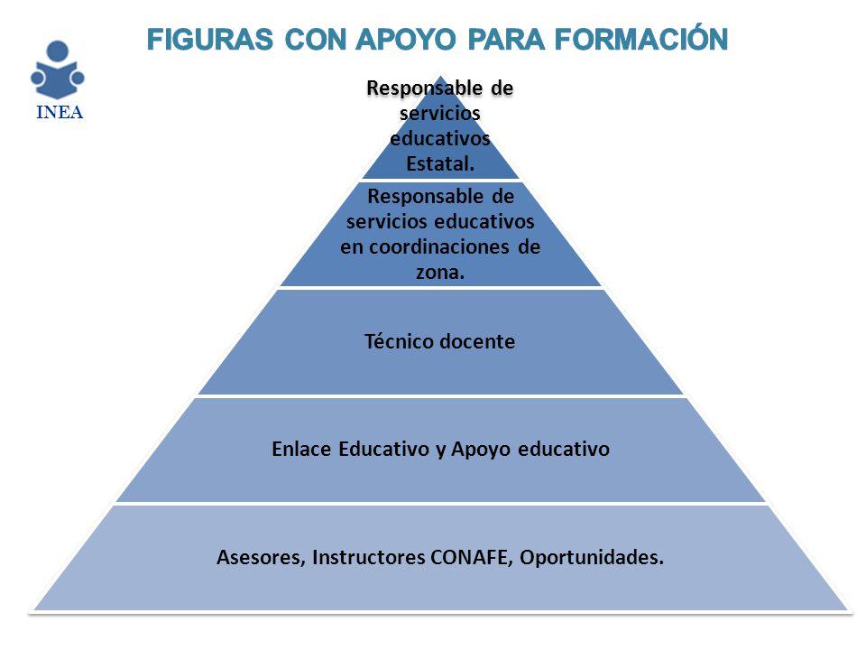 Responsable de servicios educativos Estatal. Responsable de servicios educativos en coordinaciones de zona. Técnico docente Enlace Educativo y Apoyo e