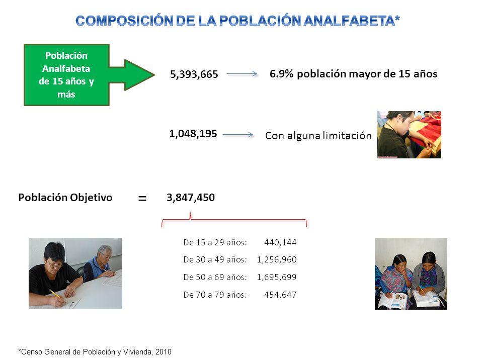 *Censo General de Población y Vivienda, 2010 1,048,195 Con alguna limitación = Población Analfabeta de 15 años y más 5,393,665 Población Objetivo 6.9%
