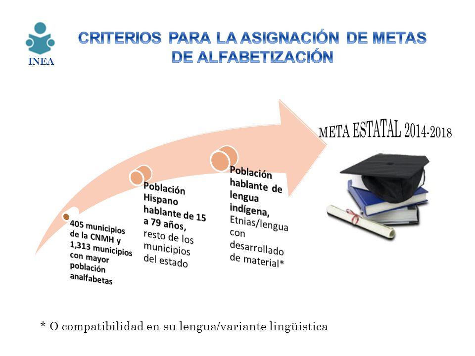 * O compatibilidad en su lengua/variante lingüistica INEA