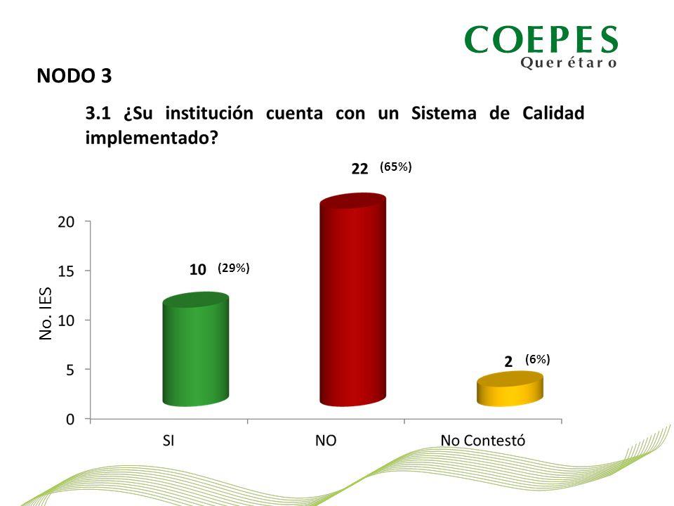 NODO 3 No. IES (29%) (65%) (6%)
