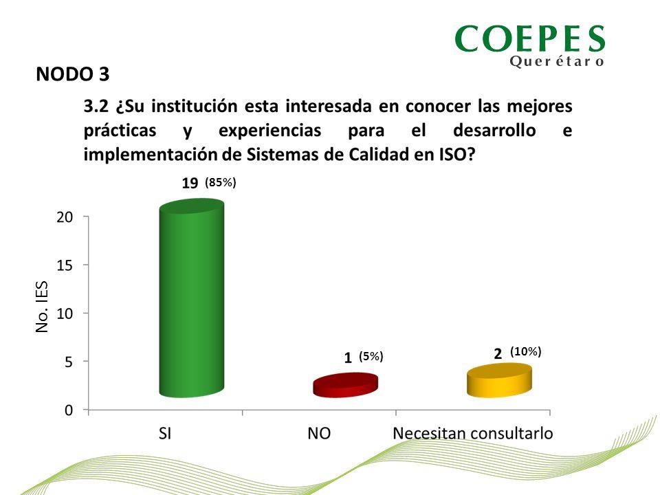 NODO 3 No. IES (85%) (5%) (10%)