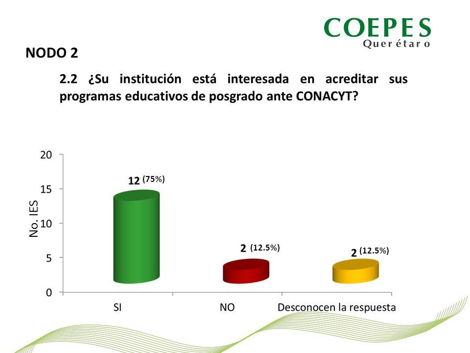 NODO 2 No. IES (75%) (12.5%)