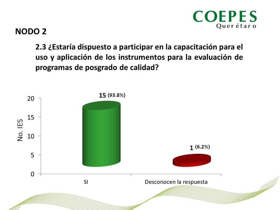 NODO 2 No. IES (93.8%) (6.2%)
