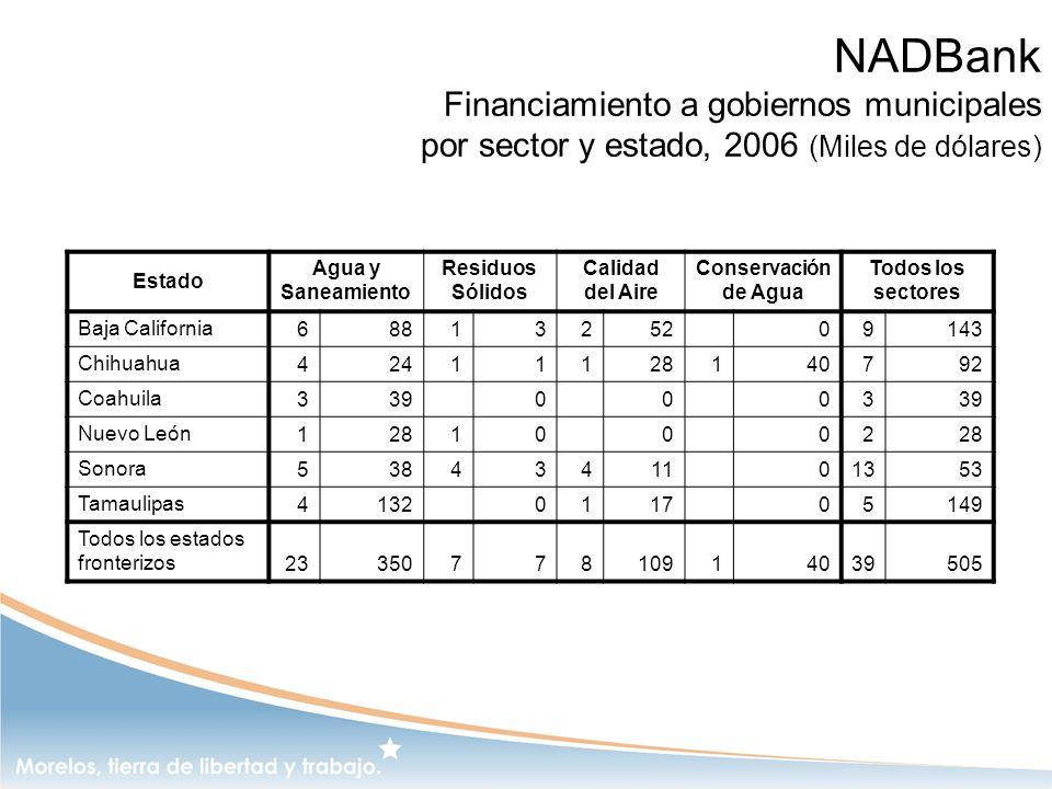 NADBank Financiamiento a gobiernos municipales por sector y estado, 2006 (Miles de dólares) Estado Agua y Saneamiento Residuos Sólidos Calidad del Air