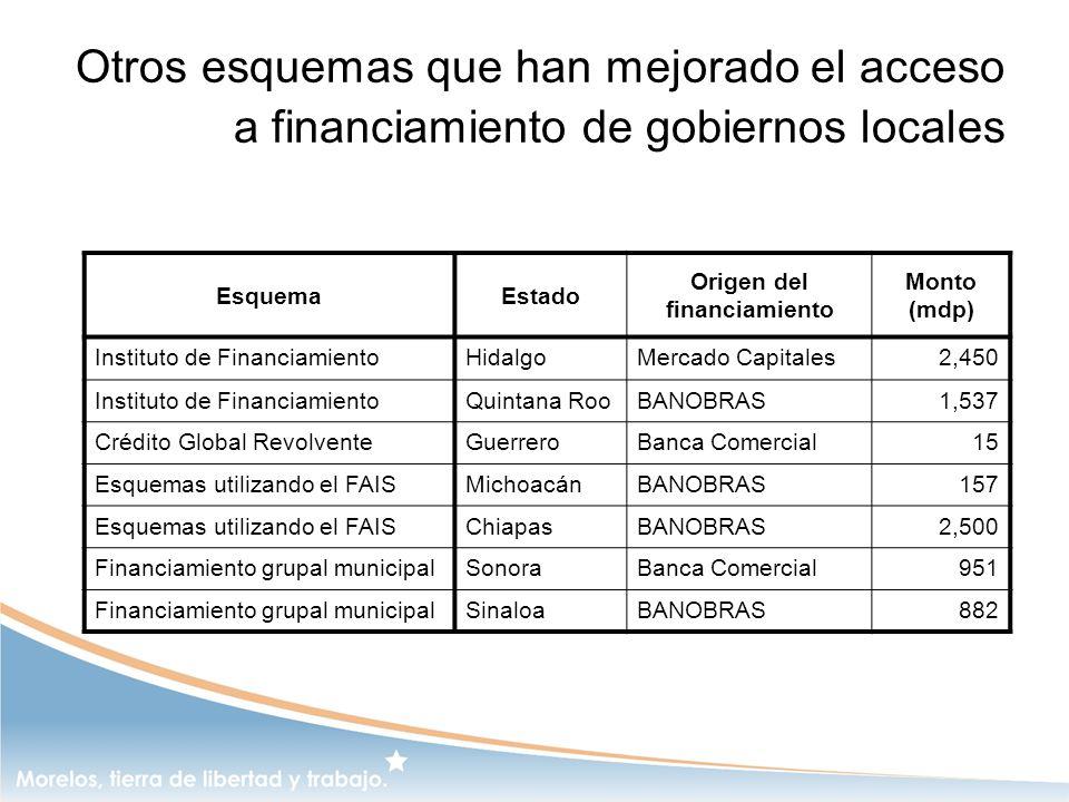 Otros esquemas que han mejorado el acceso a financiamiento de gobiernos locales EsquemaEstado Origen del financiamiento Monto (mdp) Instituto de Finan