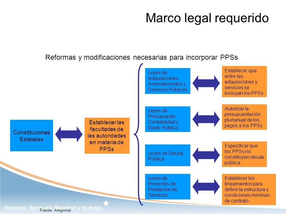 Marco legal requerido Constituciones Estatales Leyes de Adquisiciones Arrendamientos y Servicios Públicos Leyes de Presupuesto, Contabilidad y Gasto P