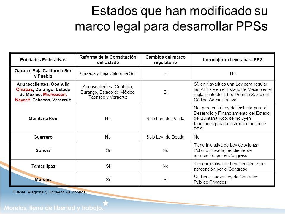 Estados que han modificado su marco legal para desarrollar PPSs Entidades Federativas Reforma de la Constitución del Estado Cambios del marco regulato