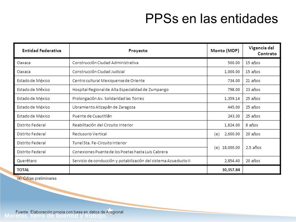 PPSs en las entidades Entidad FederativaProyectoMonto (MDP) Vigencia del Contrato OaxacaConstrucci ó n Ciudad Administrativa500.0015 a ñ os OaxacaCons