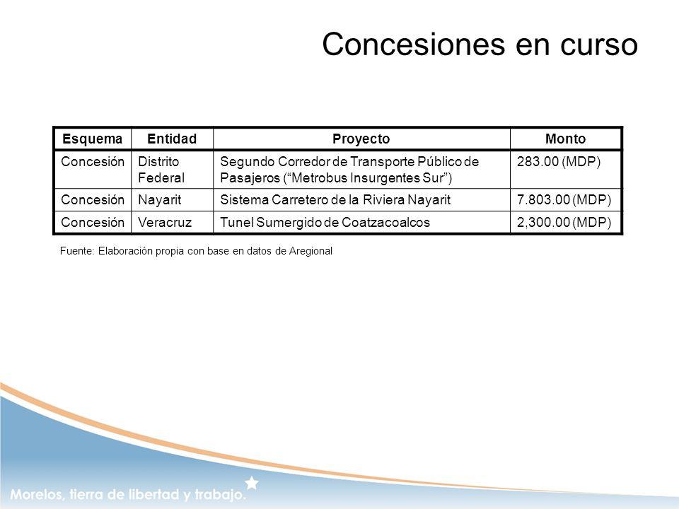 Concesiones en curso EsquemaEntidadProyectoMonto ConcesiónDistrito Federal Segundo Corredor de Transporte Público de Pasajeros (Metrobus Insurgentes S