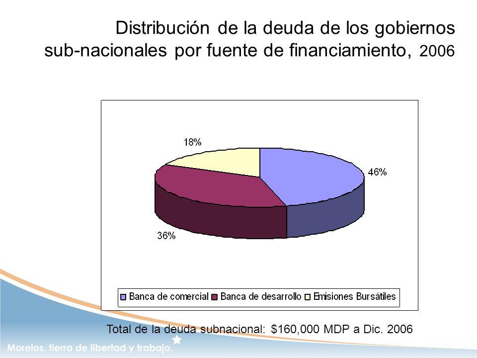 Distribución de la deuda de los gobiernos sub-nacionales por fuente de financiamiento, 2006 Total de la deuda subnacional: $160,000 MDP a Dic. 2006