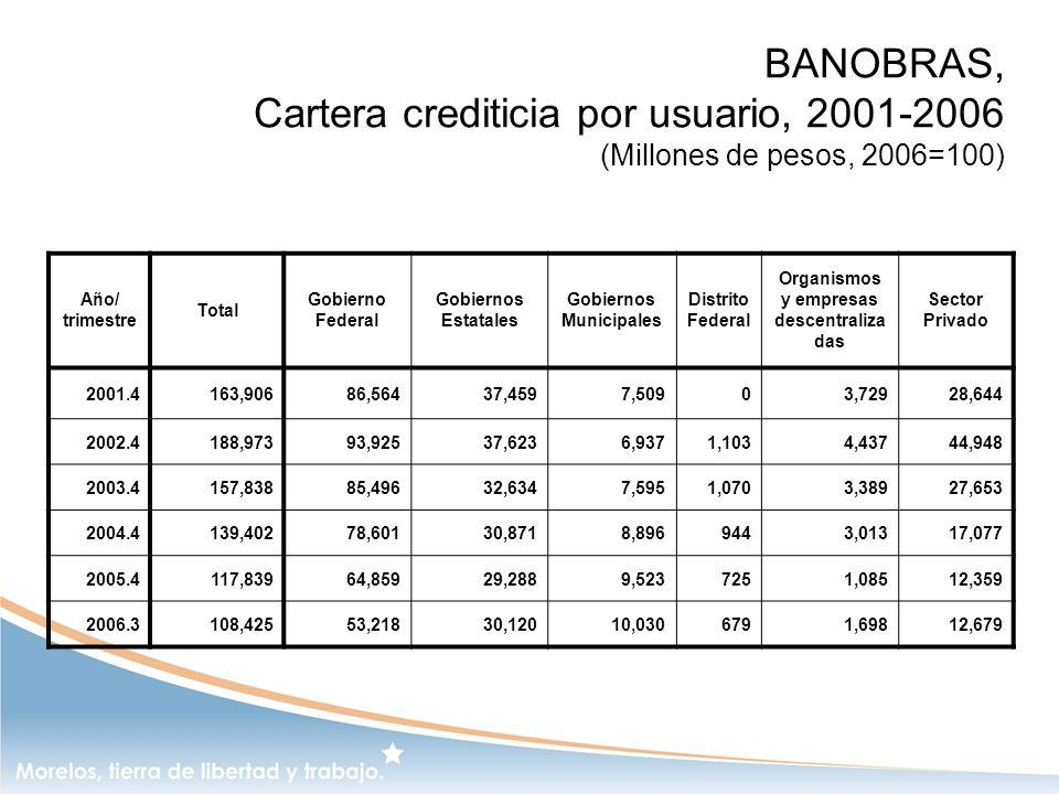 BANOBRAS, Cartera crediticia por usuario, 2001-2006 (Millones de pesos, 2006=100) Año/ trimestre Total Gobierno Federal Gobiernos Estatales Gobiernos
