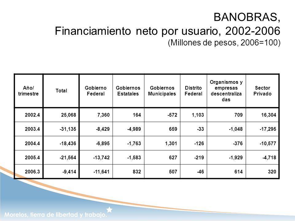BANOBRAS, Financiamiento neto por usuario, 2002-2006 (Millones de pesos, 2006=100) Año/ trimestre Total Gobierno Federal Gobiernos Estatales Gobiernos