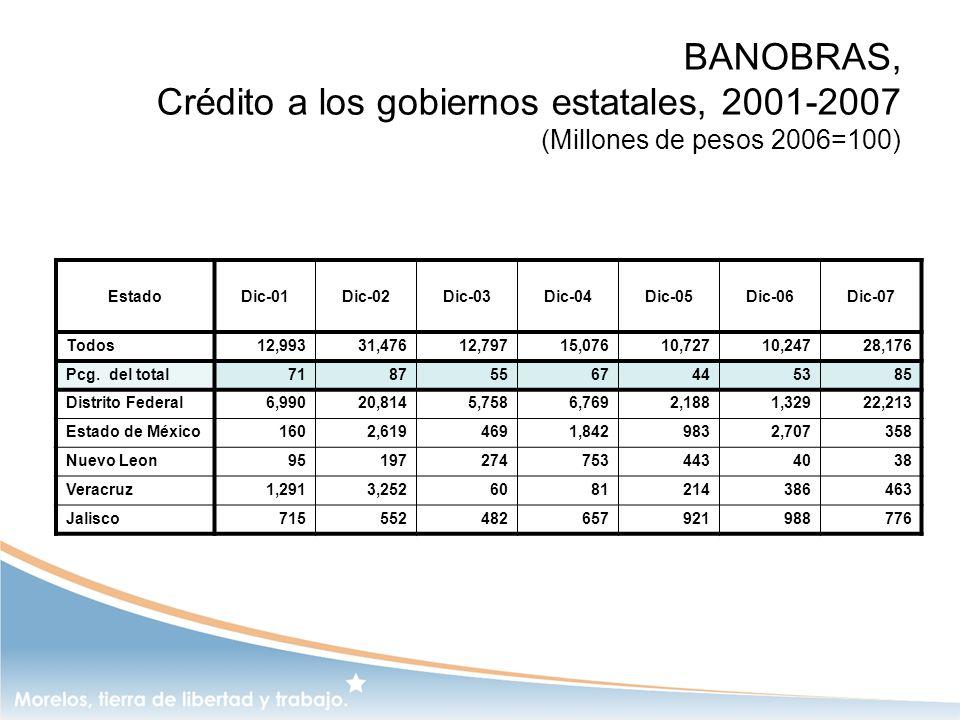 BANOBRAS, Crédito a los gobiernos estatales, 2001-2007 (Millones de pesos 2006=100) EstadoDic-01Dic-02Dic-03Dic-04Dic-05Dic-06Dic-07 Todos12,99331,476