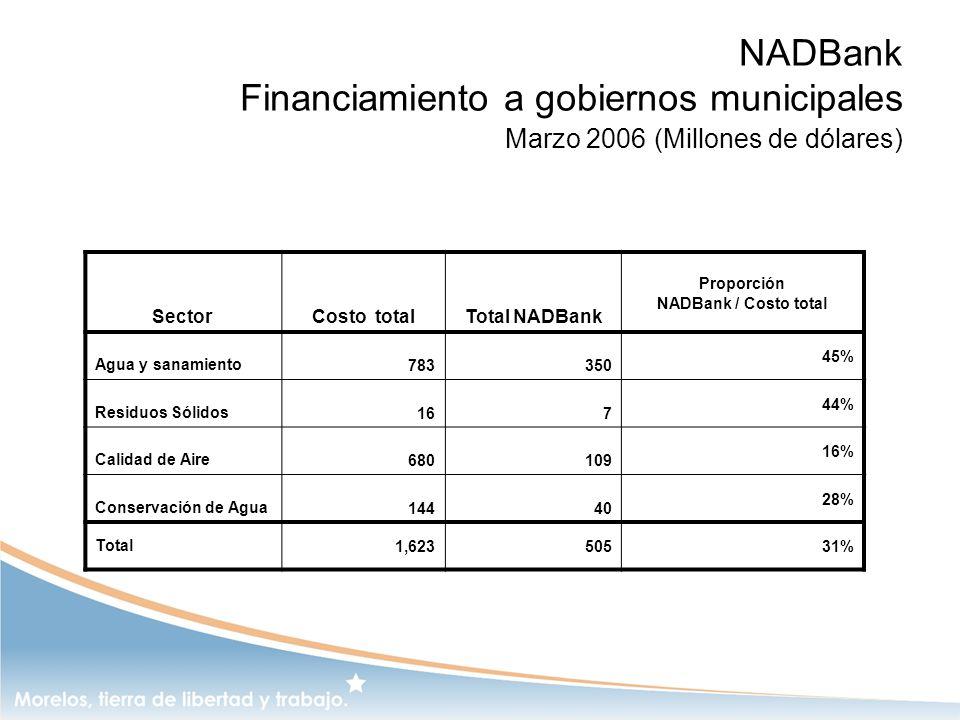 NADBank Financiamiento a gobiernos municipales Marzo 2006 (Millones de dólares) Sector Costo totalTotal NADBank Proporción NADBank / Costo total Agua
