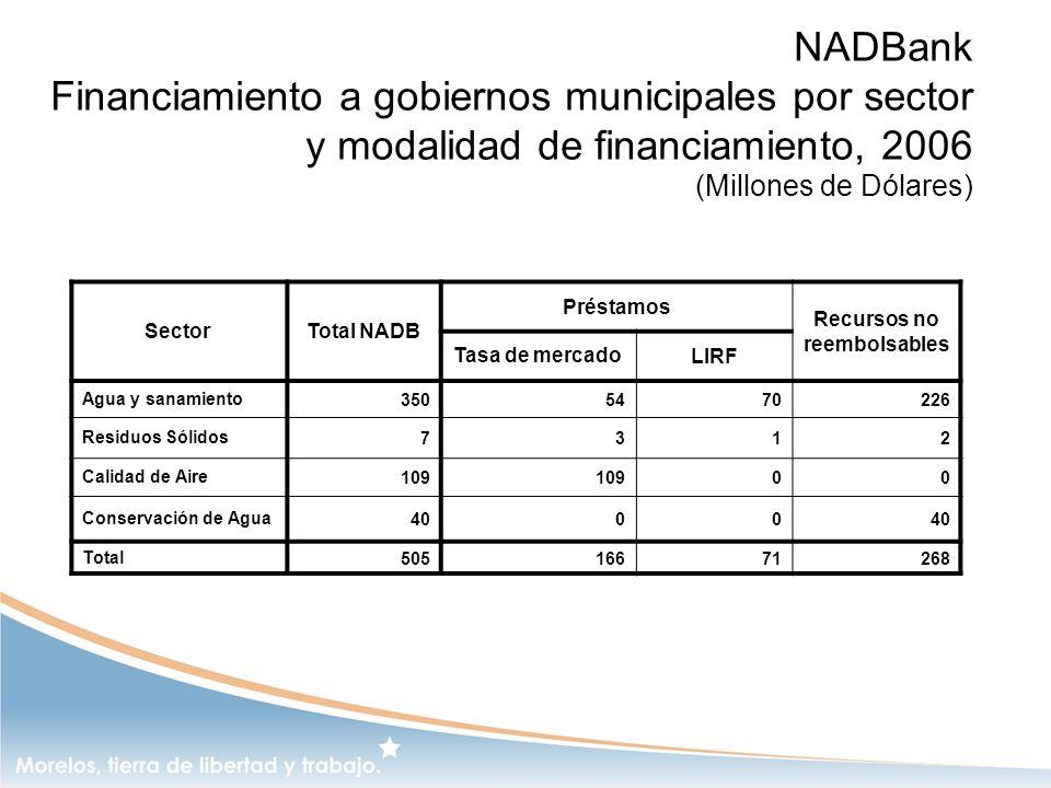 NADBank Financiamiento a gobiernos municipales por sector y modalidad de financiamiento, 2006 (Millones de Dólares) Sector Total NADB Préstamos Recurs
