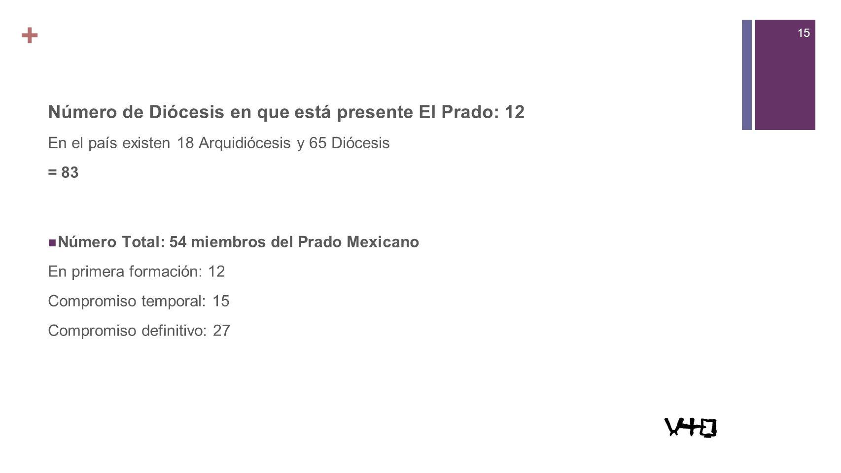 15 + Número de Diócesis en que está presente El Prado: 12 En el país existen 18 Arquidiócesis y 65 Diócesis = 83 Número Total: 54 miembros del Prado Mexicano En primera formación: 12 Compromiso temporal: 15 Compromiso definitivo: 27