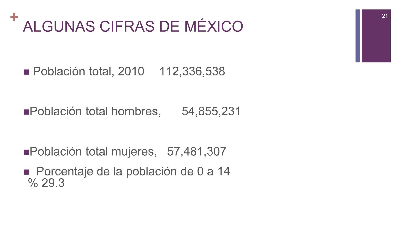 21 + ALGUNAS CIFRAS DE MÉXICO Población total, 2010112,336,538 Población total hombres,54,855,231 Población total mujeres, 57,481,307 Porcentaje de la población de 0 a 14 % 29.3