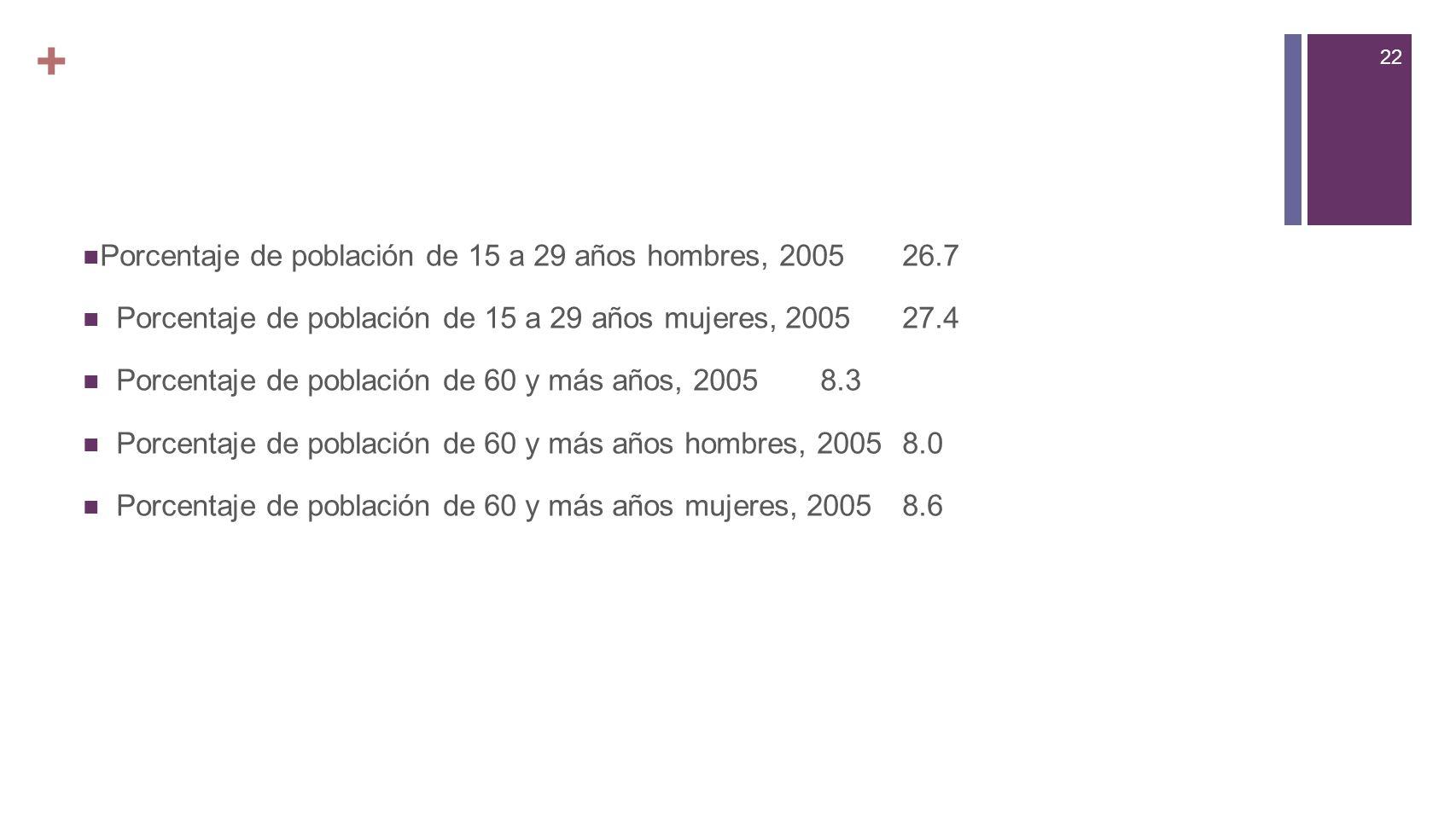 22 + Porcentaje de población de 15 a 29 años hombres, 200526.7 Porcentaje de población de 15 a 29 años mujeres, 200527.4 Porcentaje de población de 60 y más años, 20058.3 Porcentaje de población de 60 y más años hombres, 20058.0 Porcentaje de población de 60 y más años mujeres, 20058.6