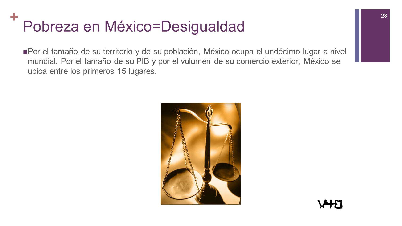 28 + Pobreza en México=Desigualdad Por el tamaño de su territorio y de su población, México ocupa el undécimo lugar a nivel mundial. Por el tamaño de