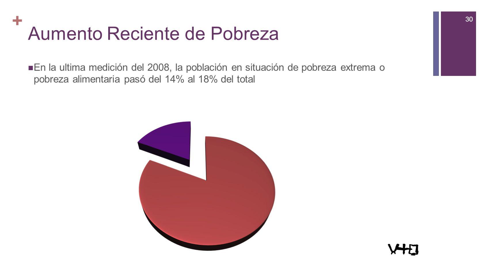 30 + Aumento Reciente de Pobreza En la ultima medición del 2008, la población en situación de pobreza extrema o pobreza alimentaria pasó del 14% al 18% del total