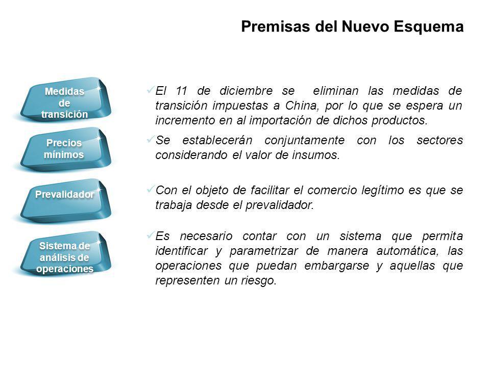 Prevalidador Medidas de transición Sistema de análisis de operaciones Precios mínimos Con el objeto de facilitar el comercio legítimo es que se trabaj