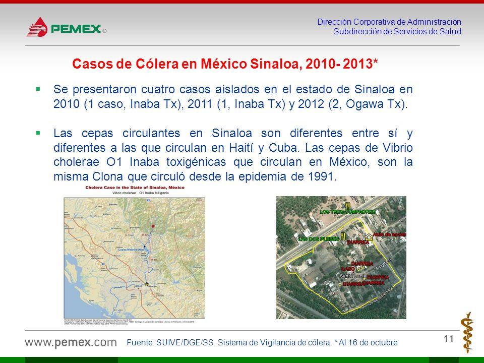 Dirección Corporativa de Administración Subdirección de Servicios de Salud 11 Casos de Cólera en México Sinaloa, 2010- 2013* Se presentaron cuatro casos aislados en el estado de Sinaloa en 2010 (1 caso, Inaba Tx), 2011 (1, Inaba Tx) y 2012 (2, Ogawa Tx).