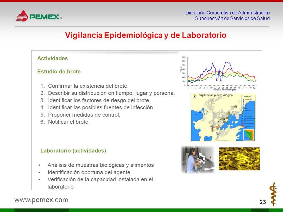 Dirección Corporativa de Administración Subdirección de Servicios de Salud 23 Vigilancia Epidemiológica y de Laboratorio
