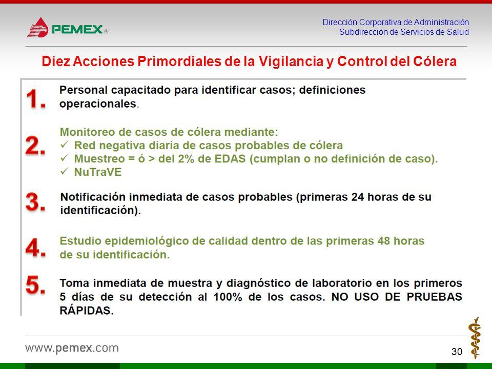 Dirección Corporativa de Administración Subdirección de Servicios de Salud 30 Diez Acciones Primordiales de la Vigilancia y Control del Cólera