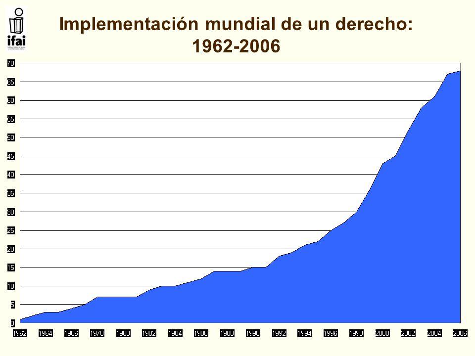 Implementación mundial de un derecho: 1962-2006