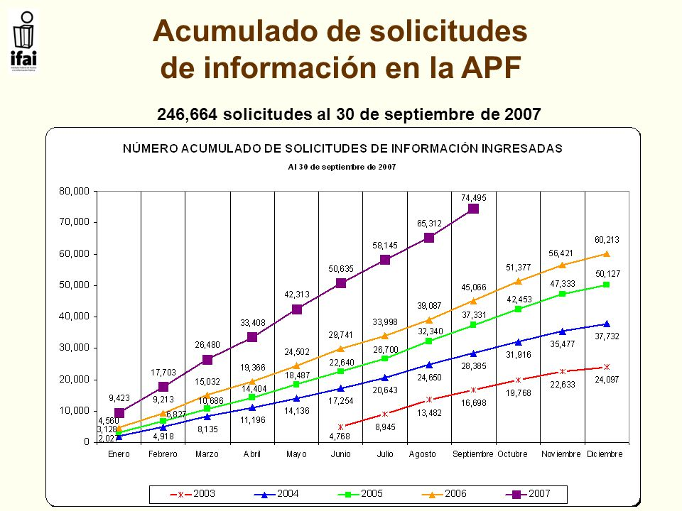 Acumulado de solicitudes de información en la APF 246,664 solicitudes al 30 de septiembre de 2007