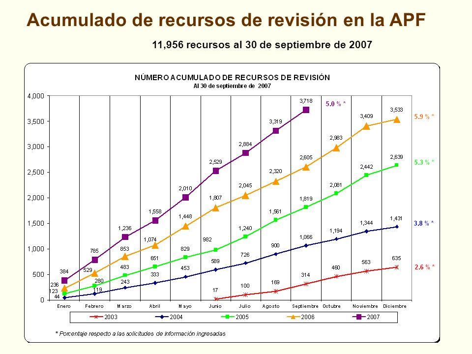Acumulado de recursos de revisión en la APF 11,956 recursos al 30 de septiembre de 2007