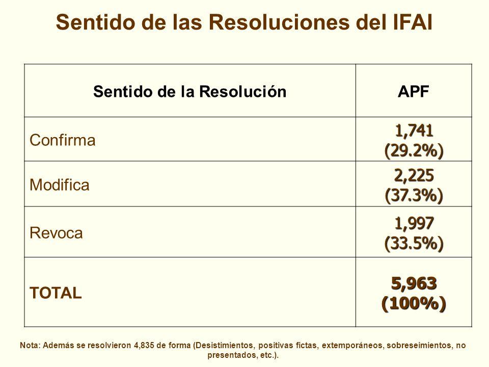 Sentido de las Resoluciones del IFAI Sentido de la ResoluciónAPF Confirma1,741(29.2%) Modifica2,225(37.3%) Revoca1,997(33.5%) TOTAL5,963(100%) Nota: Además se resolvieron 4,835 de forma (Desistimientos, positivas fictas, extemporáneos, sobreseimientos, no presentados, etc.).