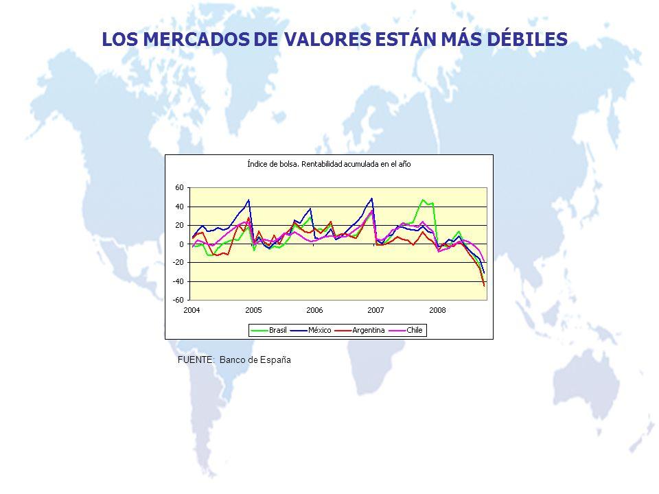 LOS MERCADOS DE VALORES ESTÁN MÁS DÉBILES FUENTE: Banco de España