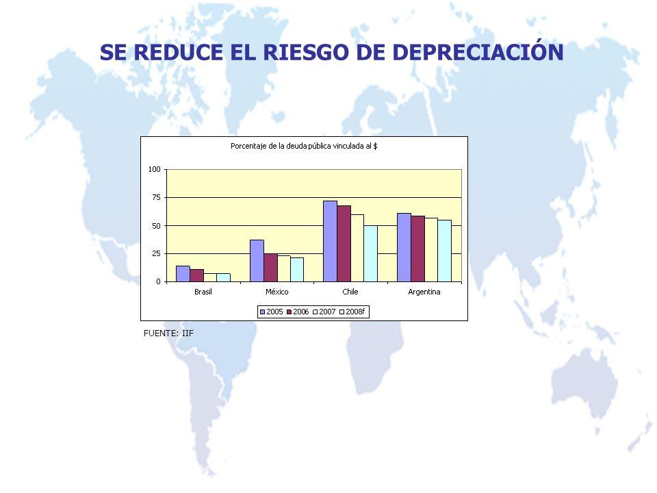SE REDUCE EL RIESGO DE DEPRECIACIÓN FUENTE: IIF