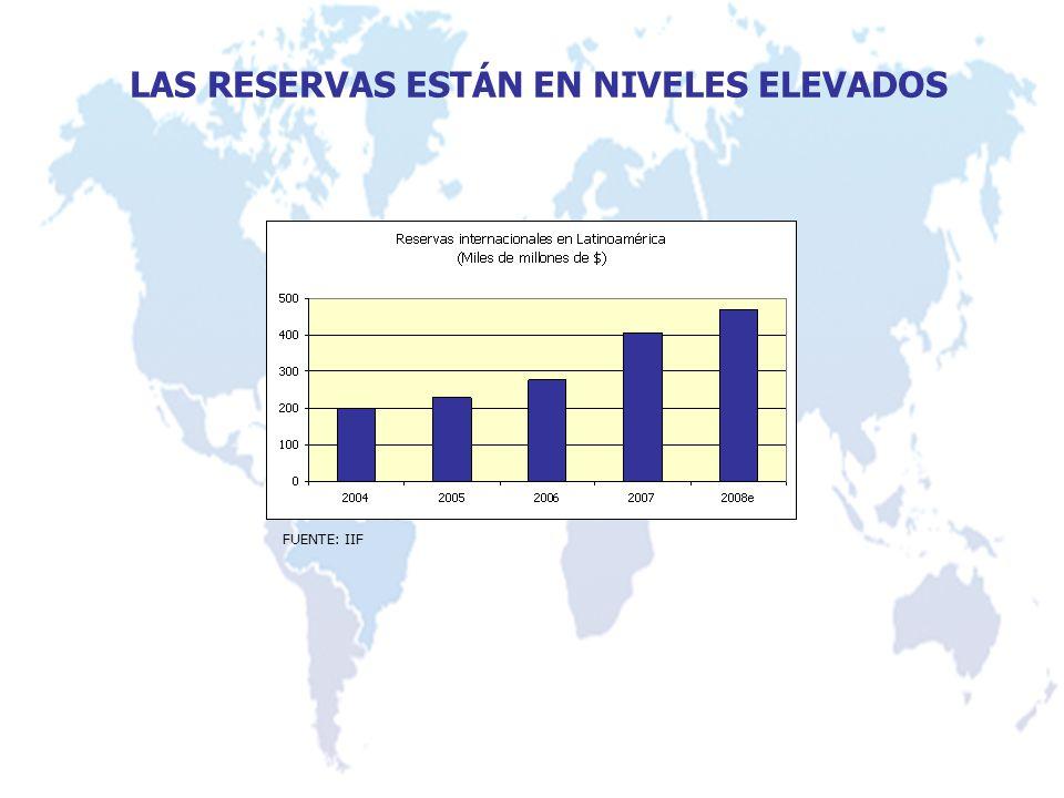 LAS RESERVAS ESTÁN EN NIVELES ELEVADOS FUENTE: IIF