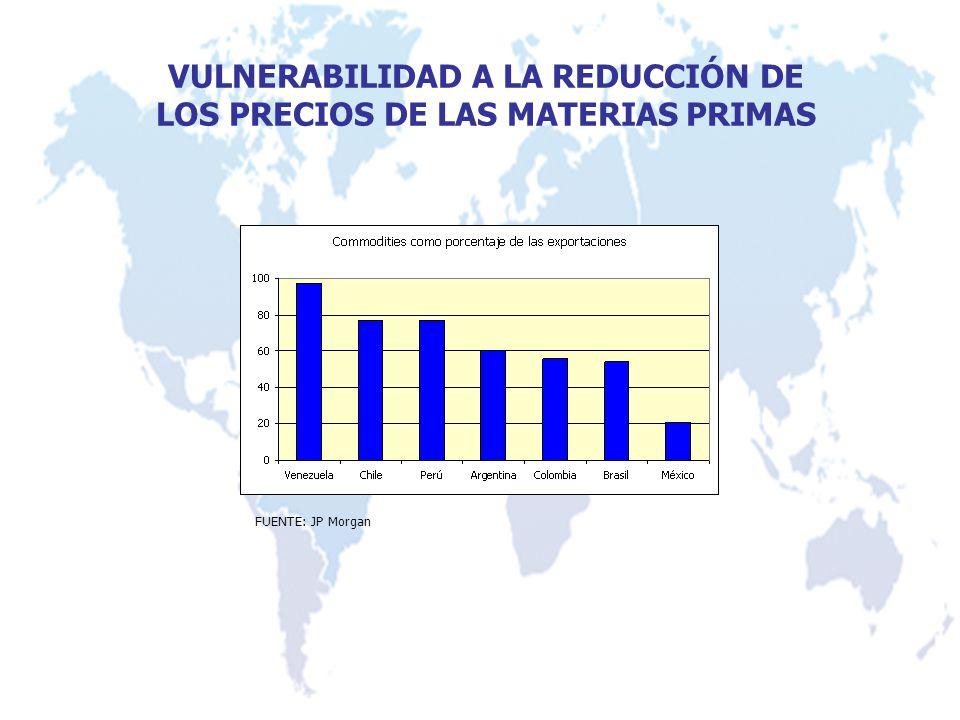 VULNERABILIDAD A LA REDUCCIÓN DE LOS PRECIOS DE LAS MATERIAS PRIMAS FUENTE: JP Morgan
