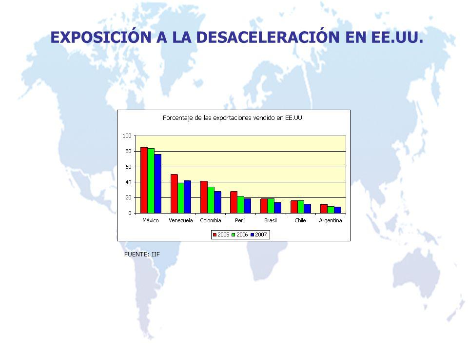 EXPOSICIÓN A LA DESACELERACIÓN EN EE.UU. FUENTE: IIF