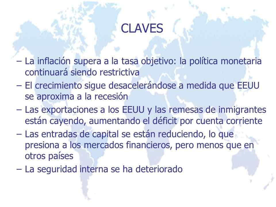 CLAVES –La inflación supera a la tasa objetivo: la política monetaria continuará siendo restrictiva –El crecimiento sigue desacelerándose a medida que