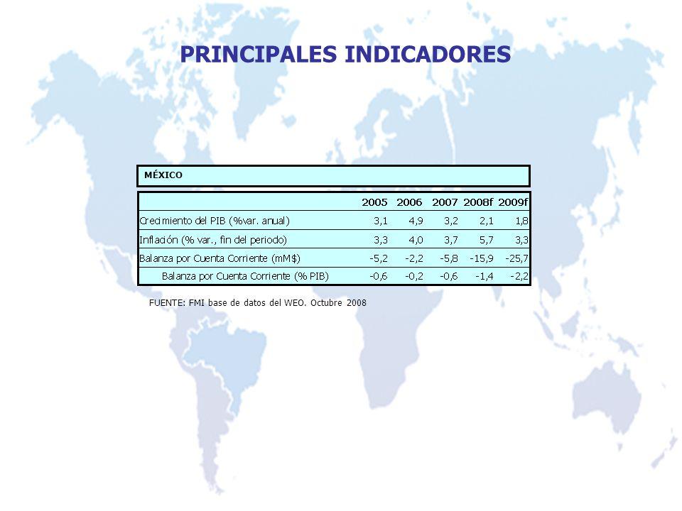 PRINCIPALES INDICADORES FUENTE: FMI base de datos del WEO. Octubre 2008 MÉXICO