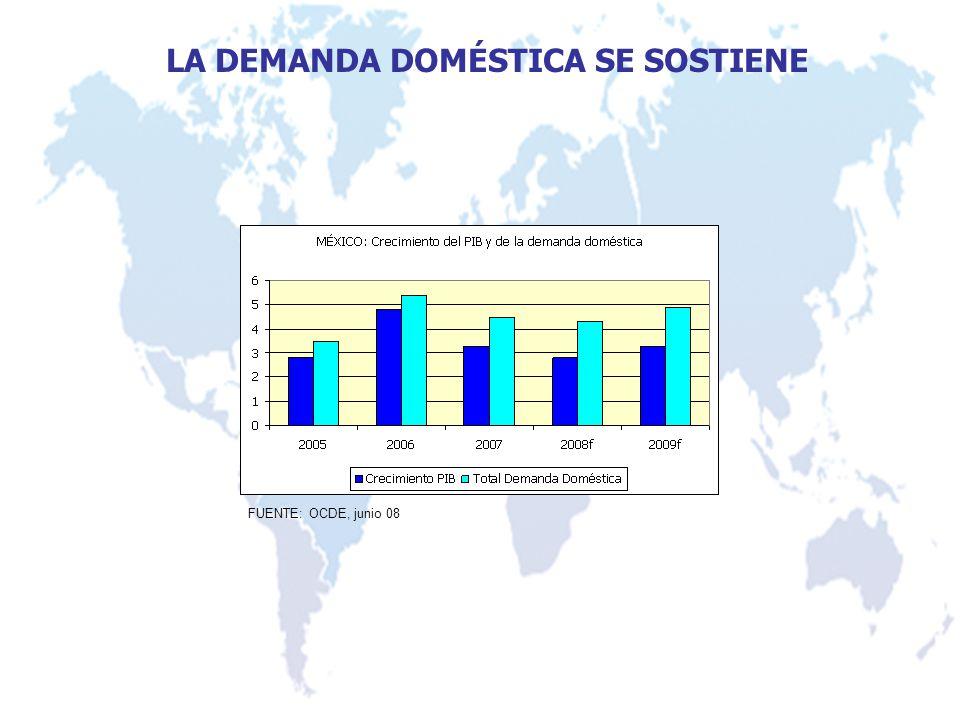 LA DEMANDA DOMÉSTICA SE SOSTIENE FUENTE: OCDE, junio 08