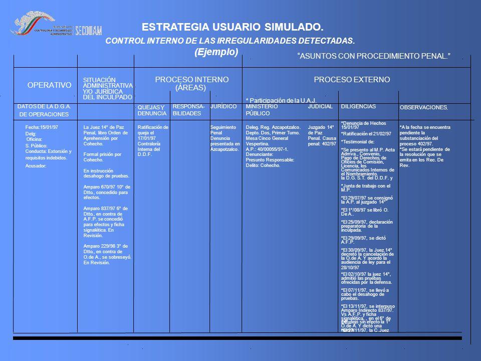 ESTRATEGIA USUARIO SIMULADO. CONTROL INTERNO DE LAS IRREGULARIDADES DETECTADAS.