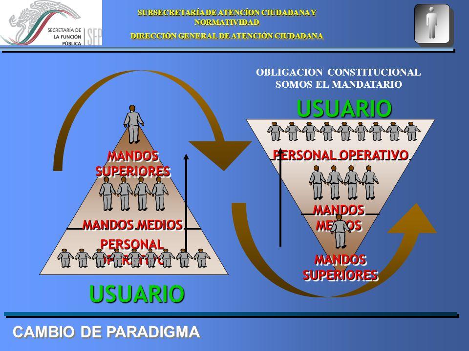 SUBSECRETARÍA DE ATENCÍON CIUDADANA Y NORMATIVIDAD DIRECCIÓN GENERAL DE ATENCIÓN CIUDADANA SUBSECRETARÍA DE ATENCÍON CIUDADANA Y NORMATIVIDAD DIRECCIÓN GENERAL DE ATENCIÓN CIUDADANA USUARIO USUARIO PERSONAL OPERATIVO MANDOS MEDIOS MANDOSSUPERIORESMANDOSSUPERIORES MANDOSSUPERIORESMANDOSSUPERIORES OBLIGACION CONSTITUCIONAL SOMOS EL MANDATARIO CAMBIO DE PARADIGMA