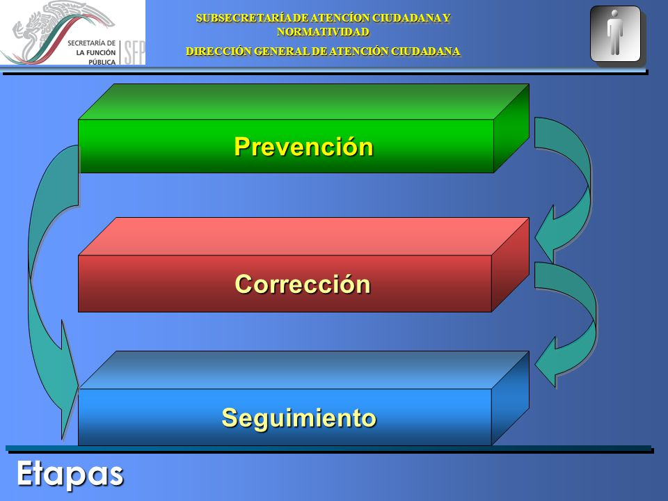 SUBSECRETARÍA DE ATENCÍON CIUDADANA Y NORMATIVIDAD DIRECCIÓN GENERAL DE ATENCIÓN CIUDADANA SUBSECRETARÍA DE ATENCÍON CIUDADANA Y NORMATIVIDAD DIRECCIÓN GENERAL DE ATENCIÓN CIUDADANA Etapas Prevención Prevención Corrección Corrección Seguimiento Seguimiento