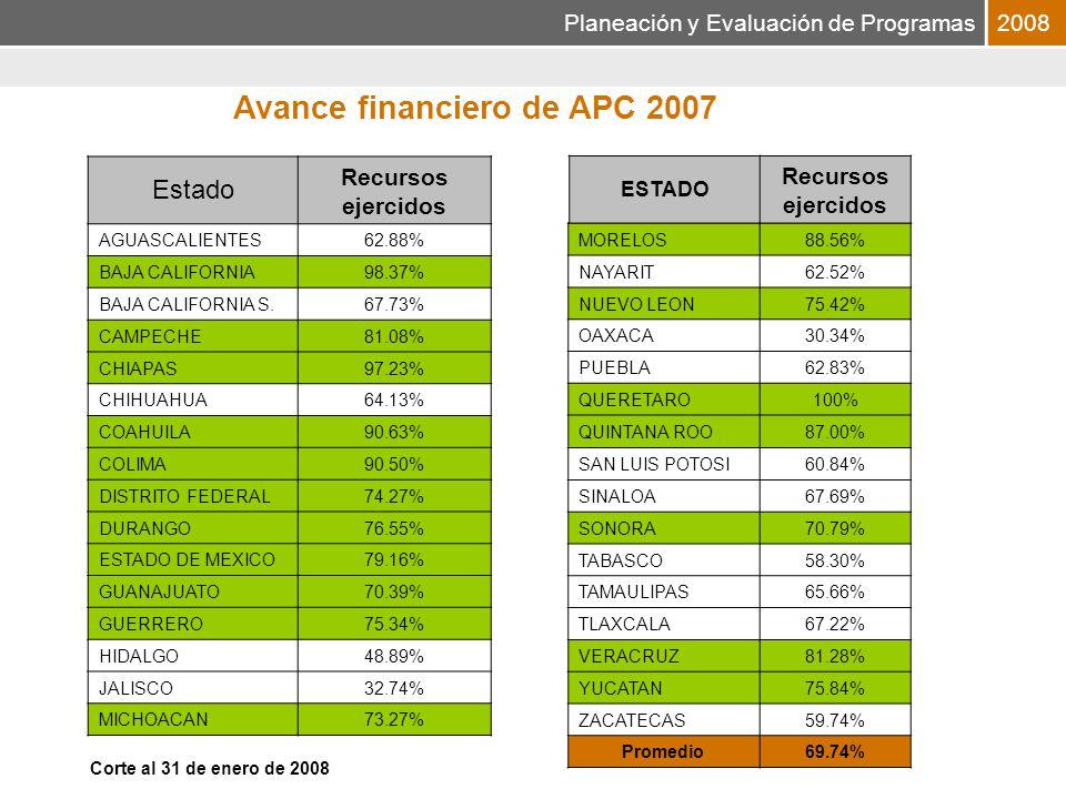 Planeación y Evaluación de Programas2008 Estado Recursos ejercidos AGUASCALIENTES62.88% BAJA CALIFORNIA98.37% BAJA CALIFORNIA S.67.73% CAMPECHE81.08% CHIAPAS97.23% CHIHUAHUA64.13% COAHUILA90.63% COLIMA90.50% DISTRITO FEDERAL74.27% DURANGO76.55% ESTADO DE MEXICO79.16% GUANAJUATO70.39% GUERRERO75.34% HIDALGO48.89% JALISCO32.74% MICHOACAN73.27% ESTADO Recursos ejercidos MORELOS88.56% NAYARIT62.52% NUEVO LEON75.42% OAXACA30.34% PUEBLA62.83% QUERETARO100% QUINTANA ROO87.00% SAN LUIS POTOSI60.84% SINALOA67.69% SONORA70.79% TABASCO58.30% TAMAULIPAS65.66% TLAXCALA67.22% VERACRUZ81.28% YUCATAN75.84% ZACATECAS59.74% Promedio69.74% Avance financiero de APC 2007 Corte al 31 de enero de 2008
